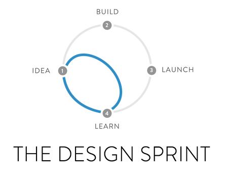 Google Ventures: The Design Sprint